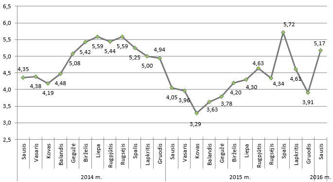 Vidutinė elektros energijos rinkos kaina, euro ct/kWh be PVM